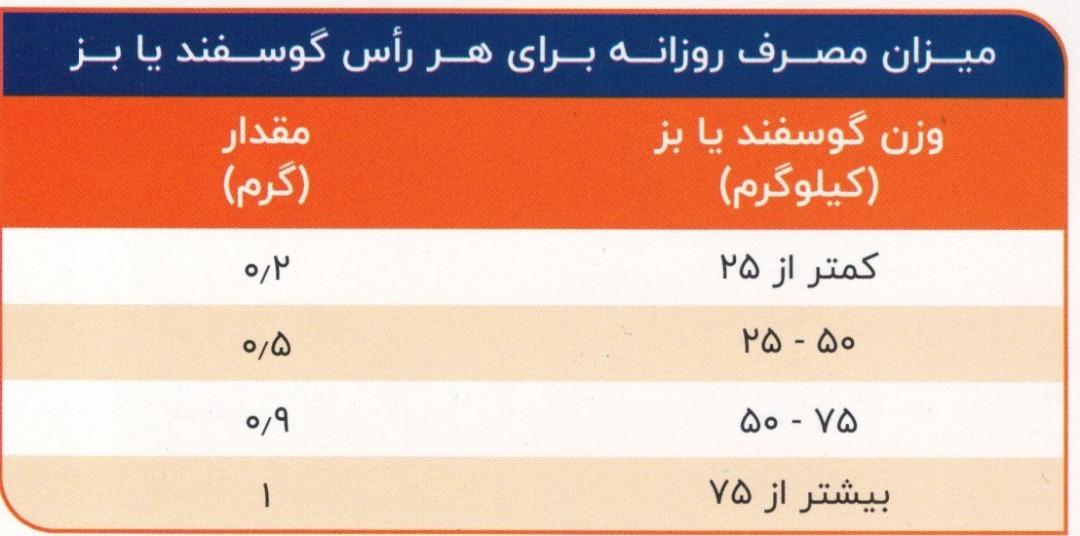 میزان مصرف روزانه برای هر رأس گوسفند یا بز